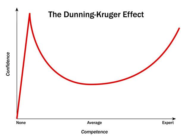 Dunning Kruger Chart